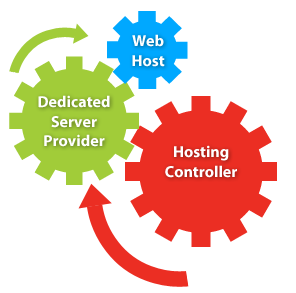 Hosting Controller Dedicated Server Automation Solutions | Cloud