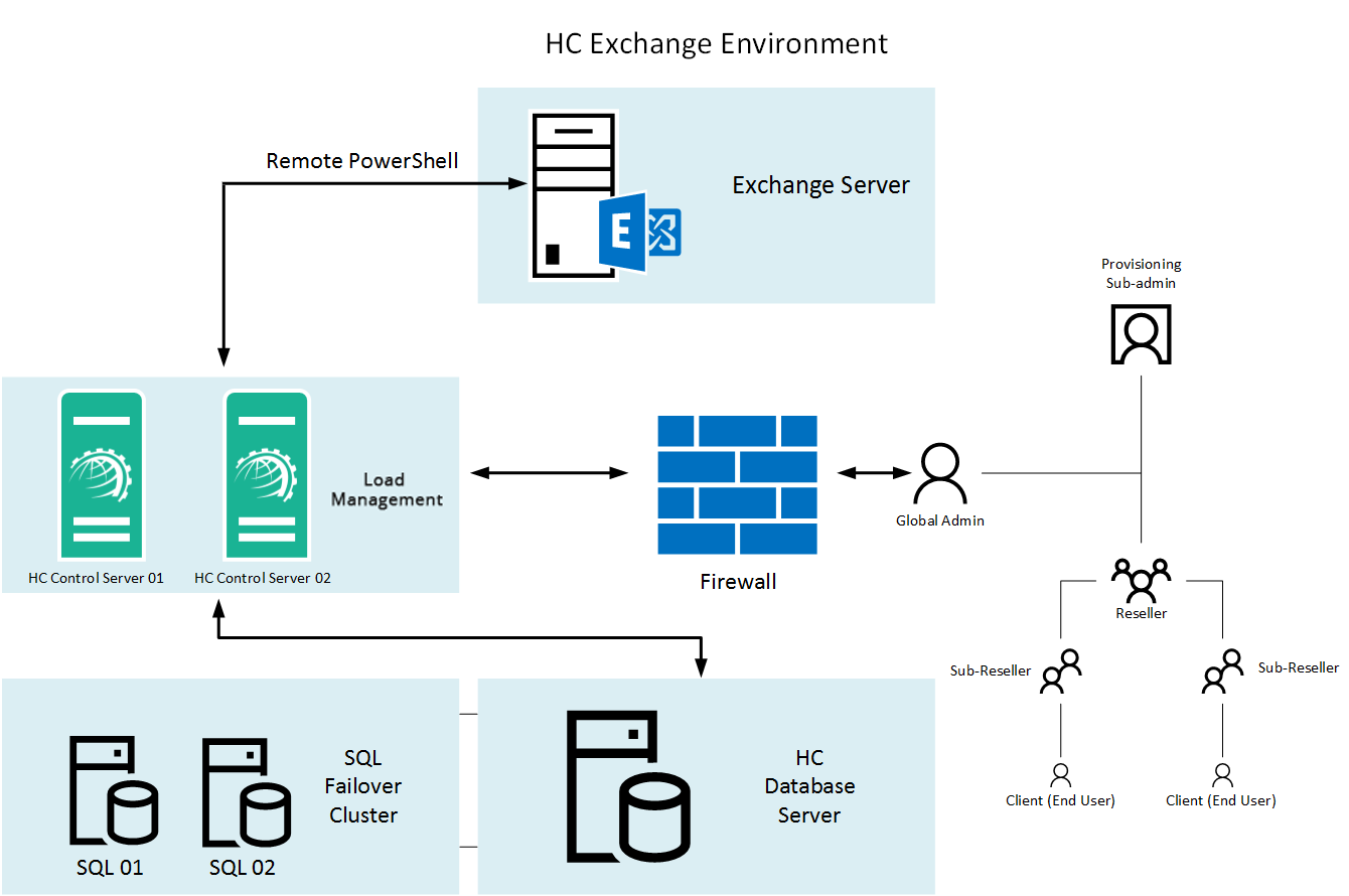 Hosting Controller Exchange  Environment