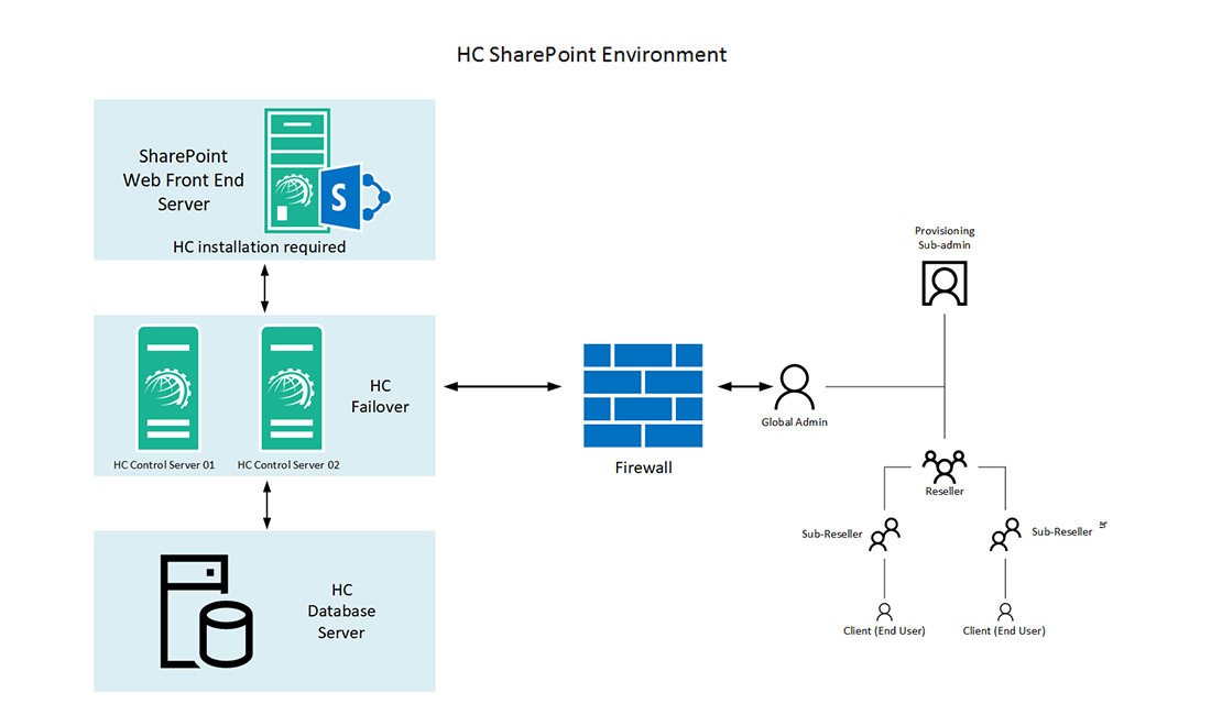 Hosting Controller SharePoint Environment