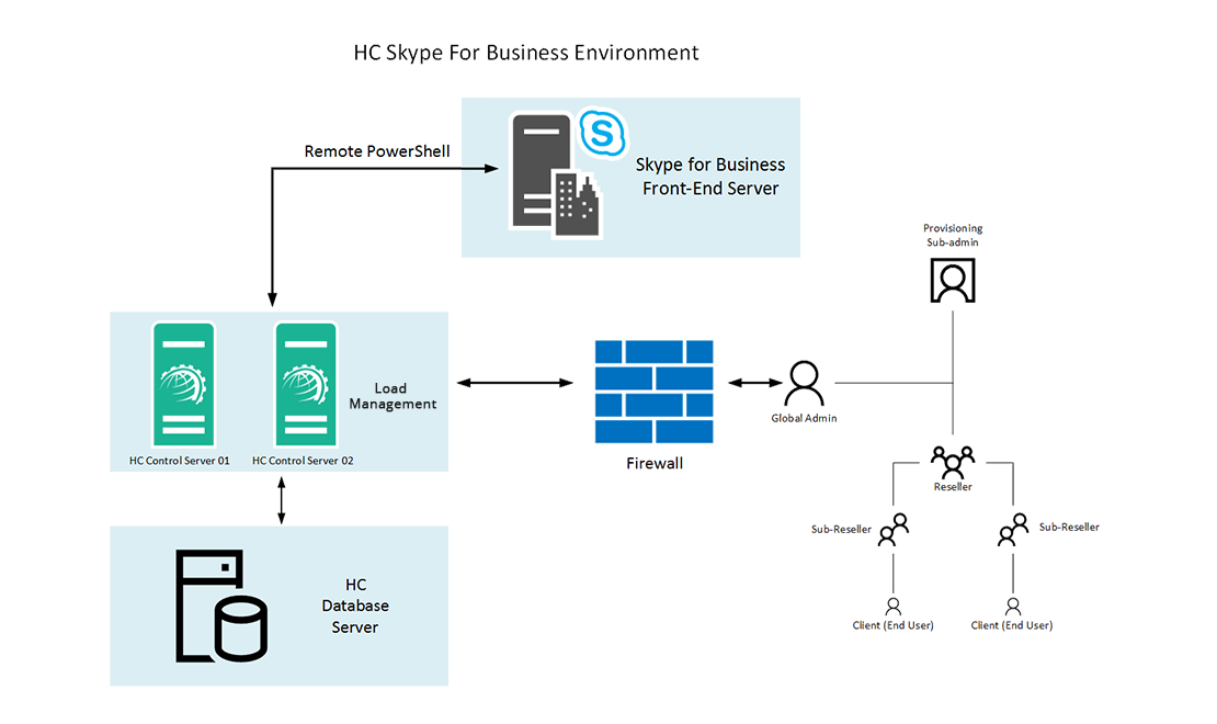 Hosting Controller Skype for Business Environment