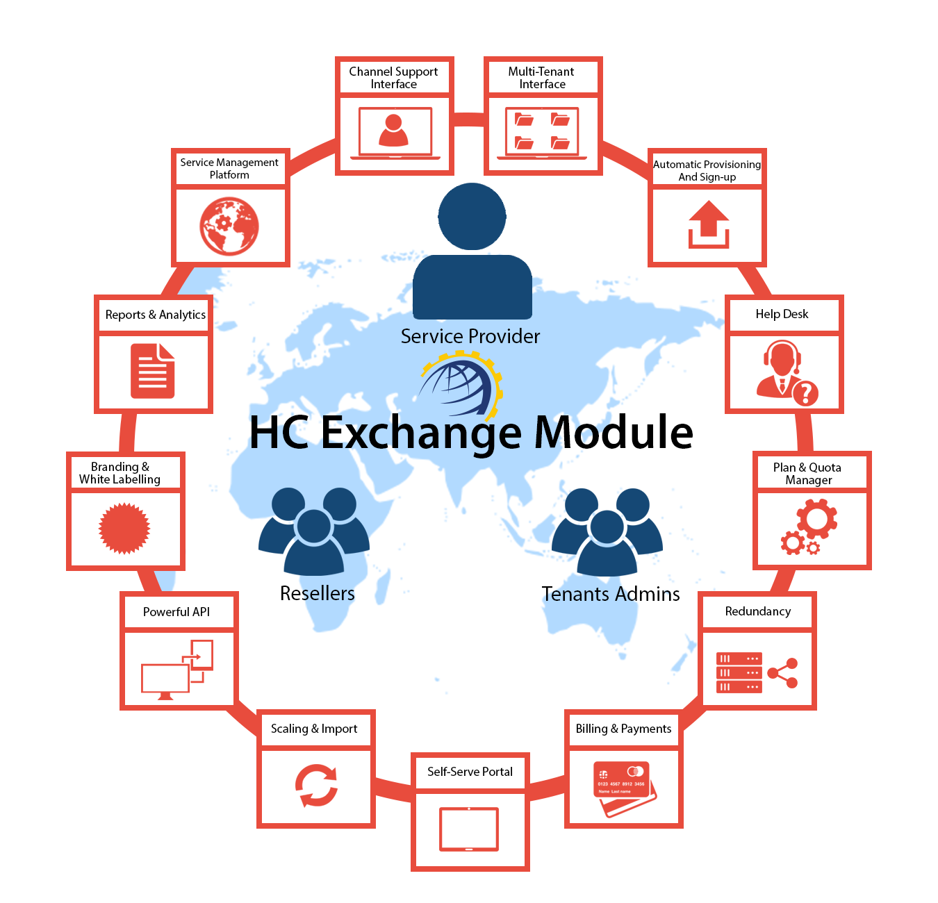 Hosting Controller Exchange Module