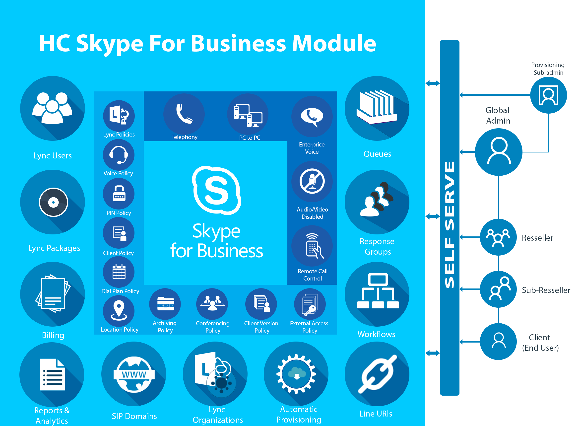 HC Hosted Skype for Business Module - Skype for Business Control